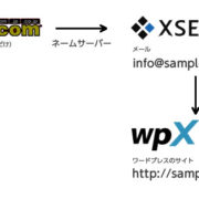 wpXクラウドでメールも使う方法。ワードプレスが超快適!