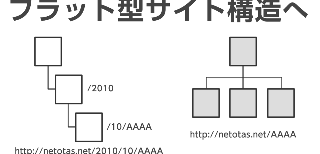 ディレクトリ階層型からフラット型サイト構造へのURL変更手順と注意点まとめ [Wordpress]