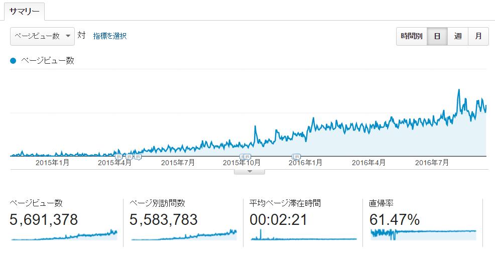 ホームページのアクセスは増えてますか